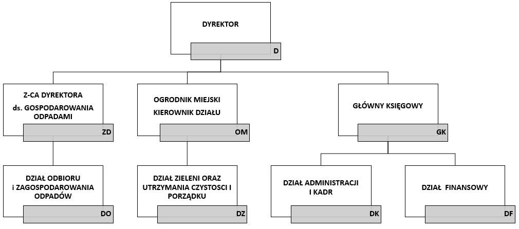 Schemat organizacyjny - ZUK Stargard